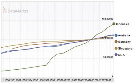 Consumer Price Index Indonesia