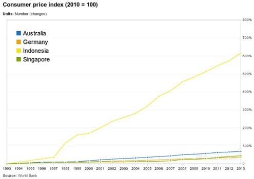 price index indonesia