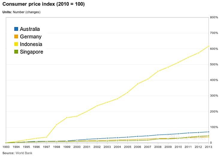 Consumer Price Index 1993-2013